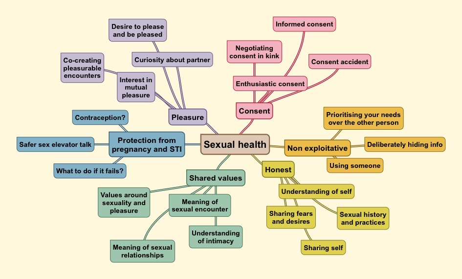 Mind map of sexual health concepts