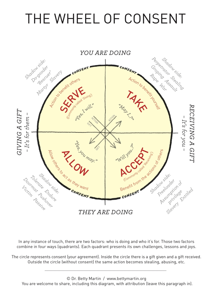 Negotiating sex – start with the wheel of consent
